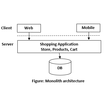 Shopping Portal without Microservices